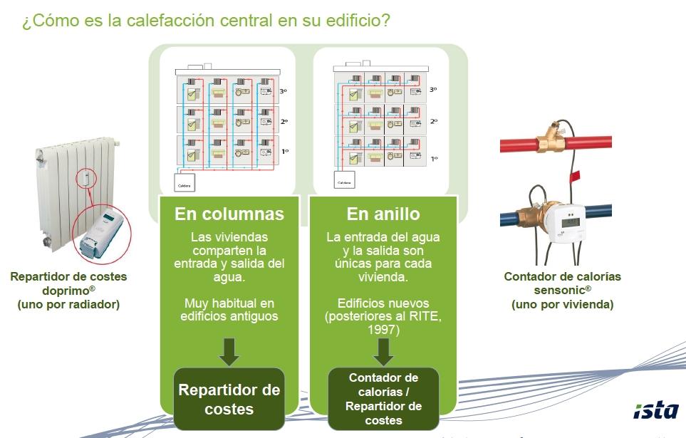 Medición individual de consumos de calefacción mediante repartidores de costes